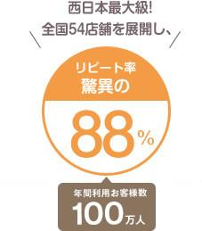 西日本最大級! 全国54店舗を展開し、リピート率 驚異の88% 年間利用お客様数100万人