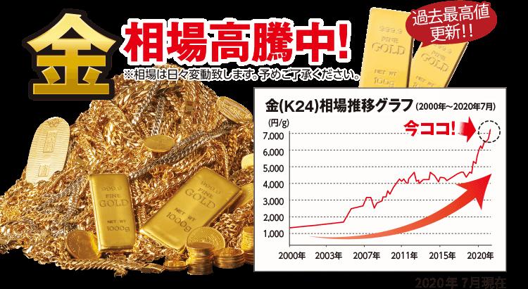 金相場高騰中! 過去最高値更新!!