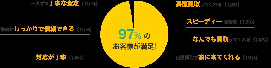 97%のお客様が満足!