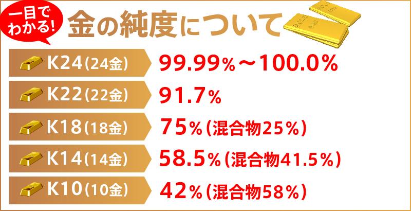 金の純度は大きく分けて5種類